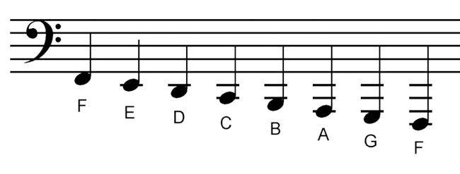 басовий ключ розташування нот