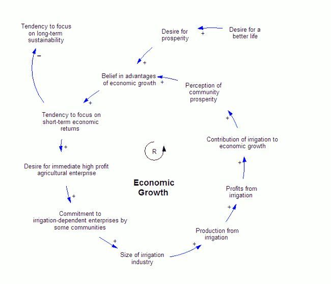 Бізнес. Фактори економічного зростання