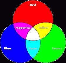 Що таке rgb-кольору для html