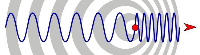довжина хвилі