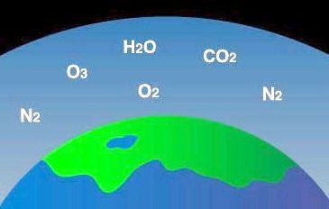 газовий склад атмосфери землі