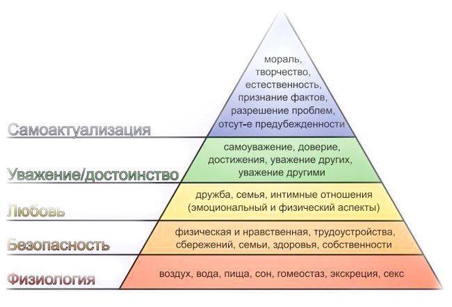 розвиток російського менеджменту