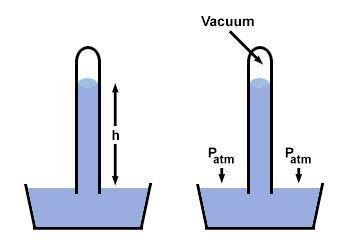 одиниці виміру тиску газу