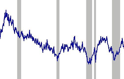 Економічний цикл: поняття та ознаки