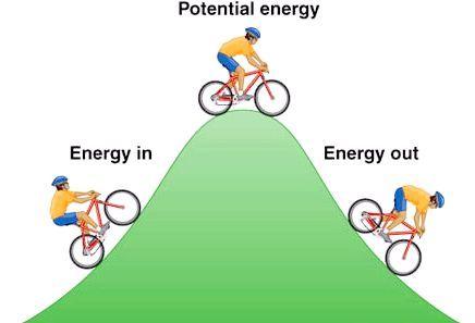 кінетична енергія