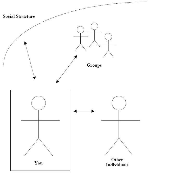 Соціальна структура це