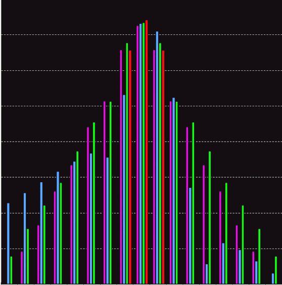 Спектральний аналіз