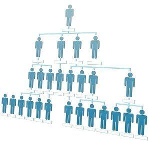 Структура организации. Загальне и частное матрічної Структури