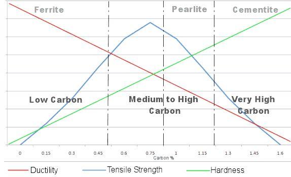 термічна обробка сталі