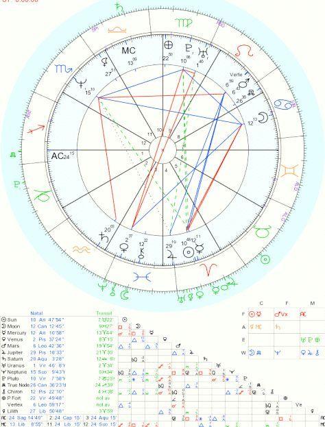 Уроки астрології: овен-чоловік - характеристика, своєрідність типу особистості