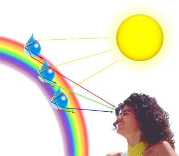 інтерференція і дифракція світла
