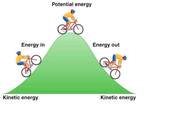 закон збереження енергії