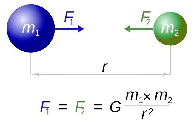 Закон всесвітнього тяжіння формула