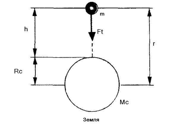 Фізика закон всесвітнього тяжіння